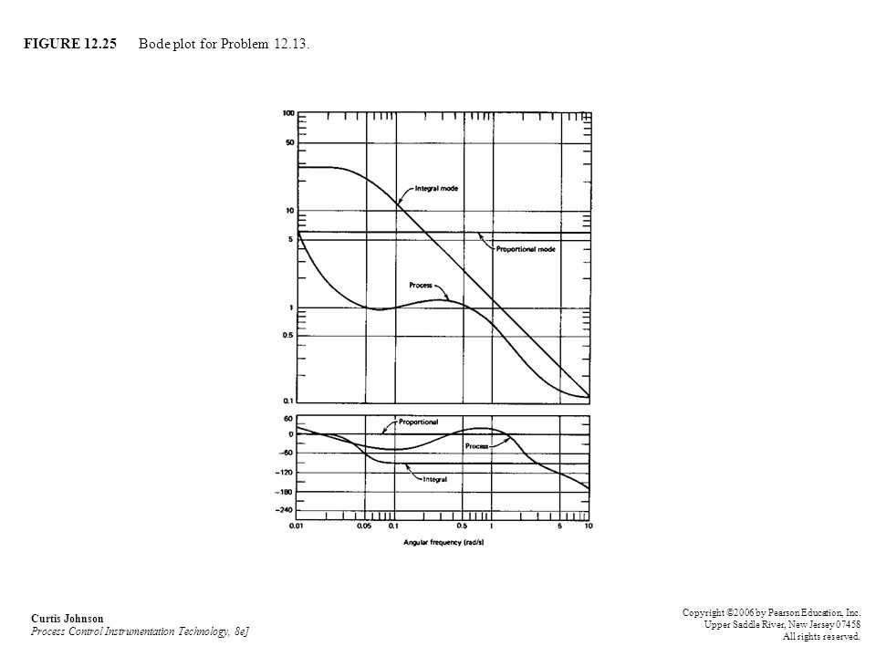 FIGURE 12.25 Bode plot for Problem 12.13. Curtis Johnson Process Control Instrumentation Technology, 8e] Copyright ©2006 by Pearson Education, Inc. Up
