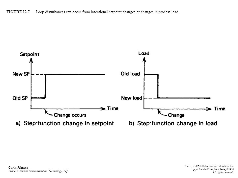 FIGURE 12.7 Loop disturbances can occur from intentional setpoint changes or changes in process load. Curtis Johnson Process Control Instrumentation T