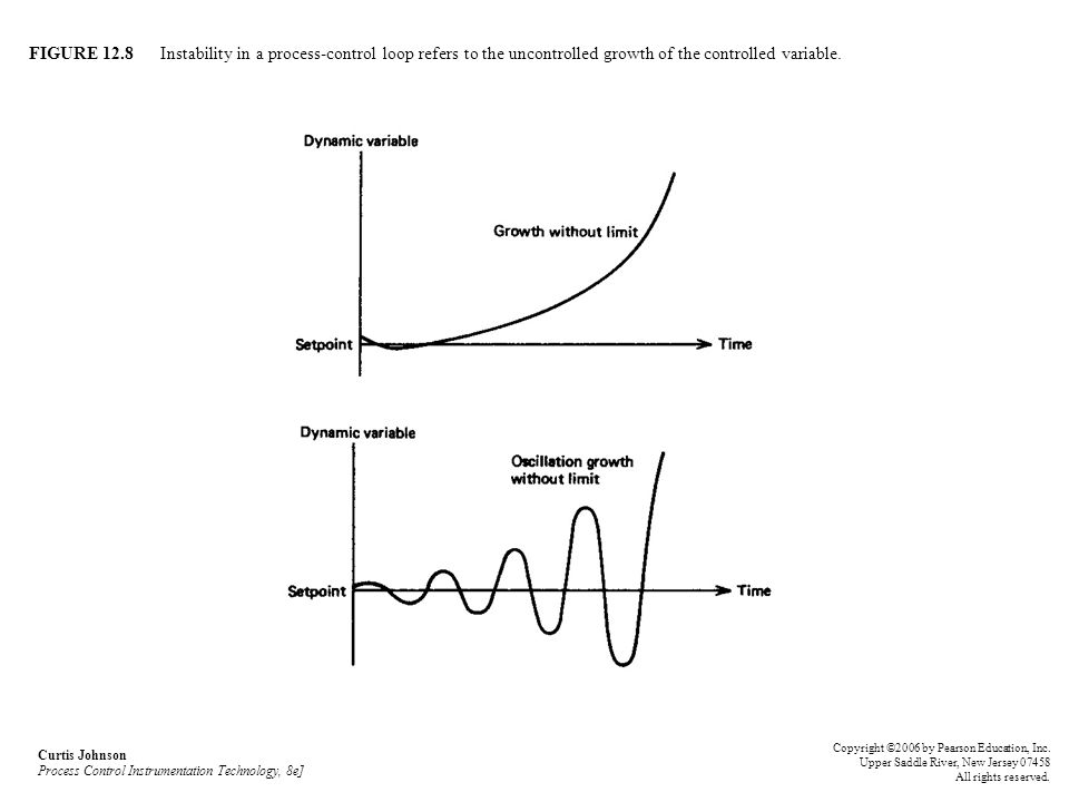 FIGURE 12.8 Instability in a process-control loop refers to the uncontrolled growth of the controlled variable. Curtis Johnson Process Control Instrum
