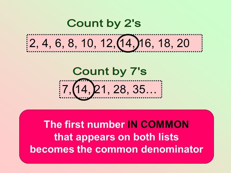7, 14, 21, 28, 35… 2, 4, 6, 8, 10, 12, 14, 16, 18, 20 The first number IN COMMON that appears on both lists becomes the common denominator