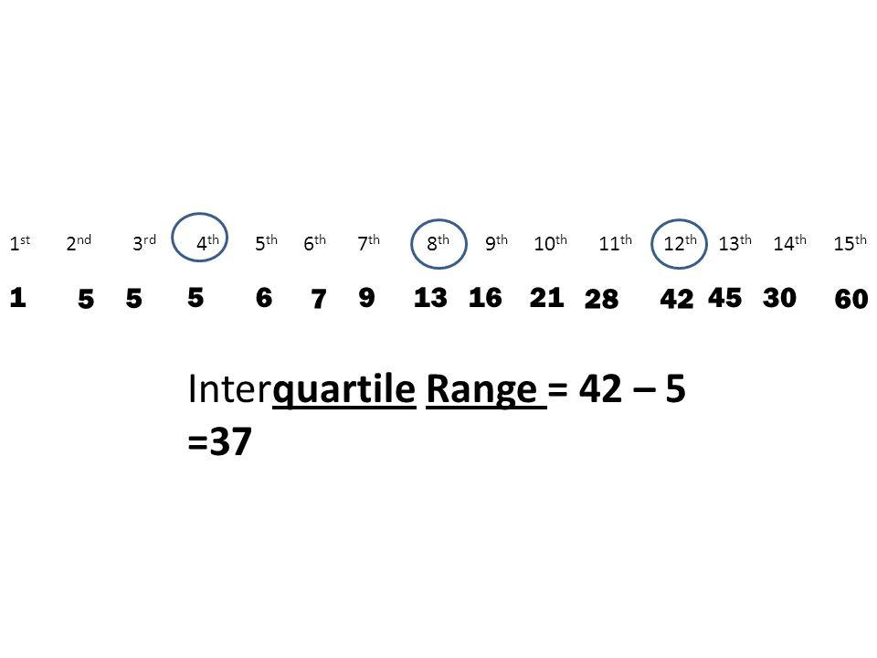 45 1 st 2 nd 3 rd 4 th 5 th 6 th 7 th 8 th 9 th 10 th 11 th 12 th 13 th 14 th 15 th 9 30 136 5 16 760 5 5 1 2842 21 Interquartile Range = 42 – 5 =37