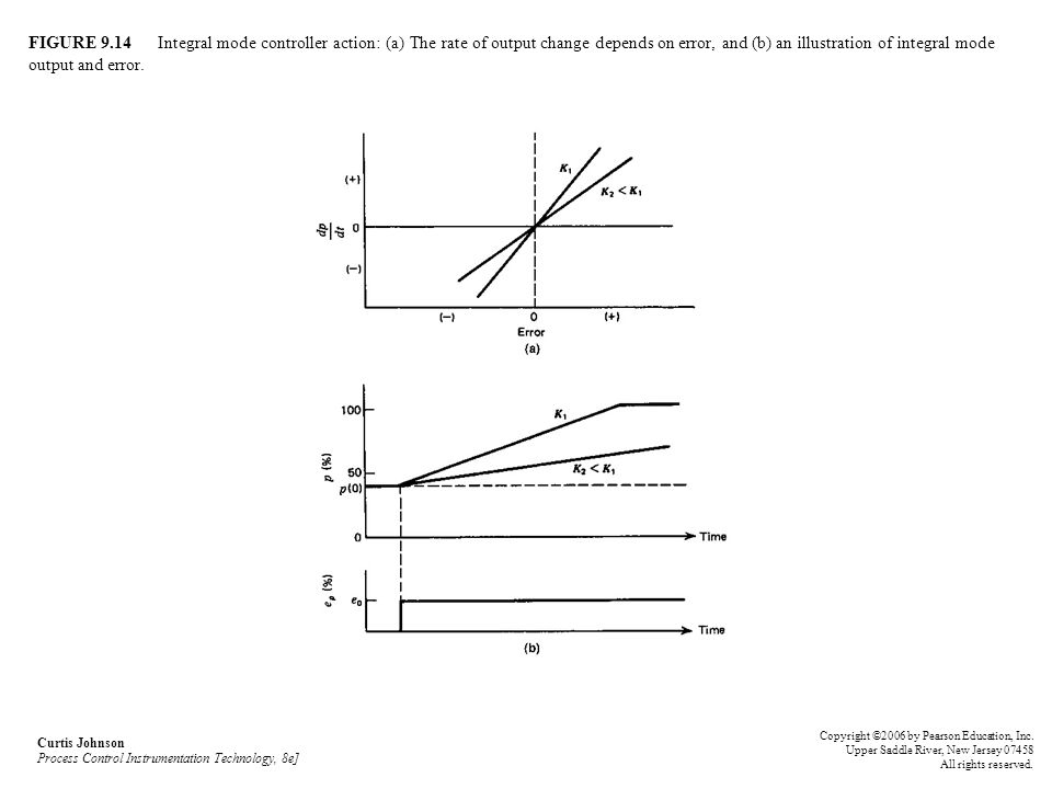 FIGURE 9.14 Integral mode controller action: (a) The rate of output change depends on error, and (b) an illustration of integral mode output and error