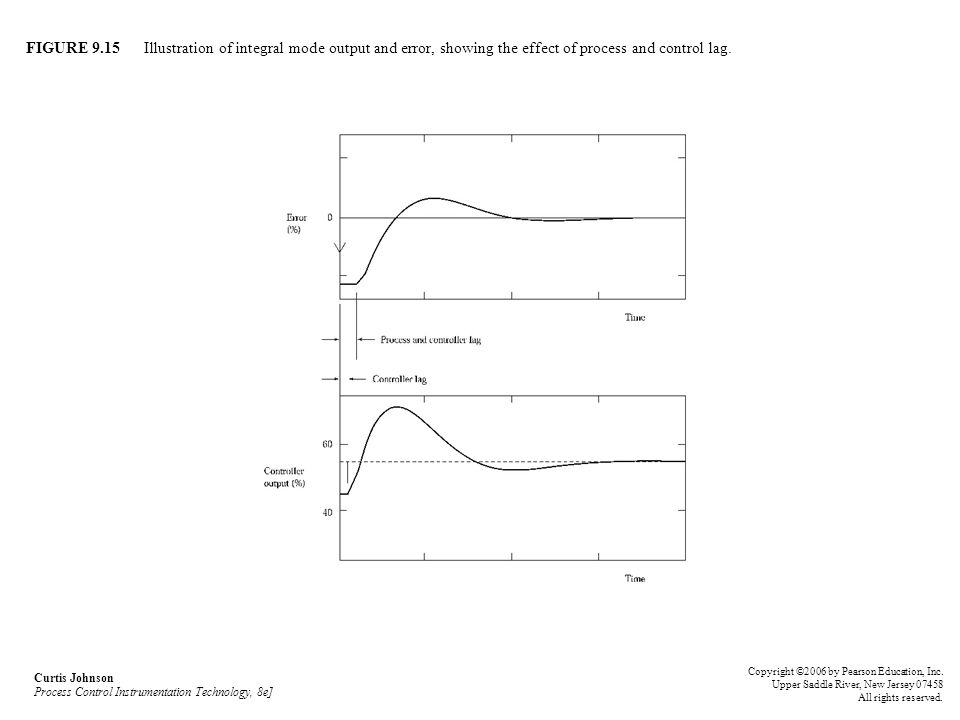 FIGURE 9.15 Illustration of integral mode output and error, showing the effect of process and control lag. Curtis Johnson Process Control Instrumentat