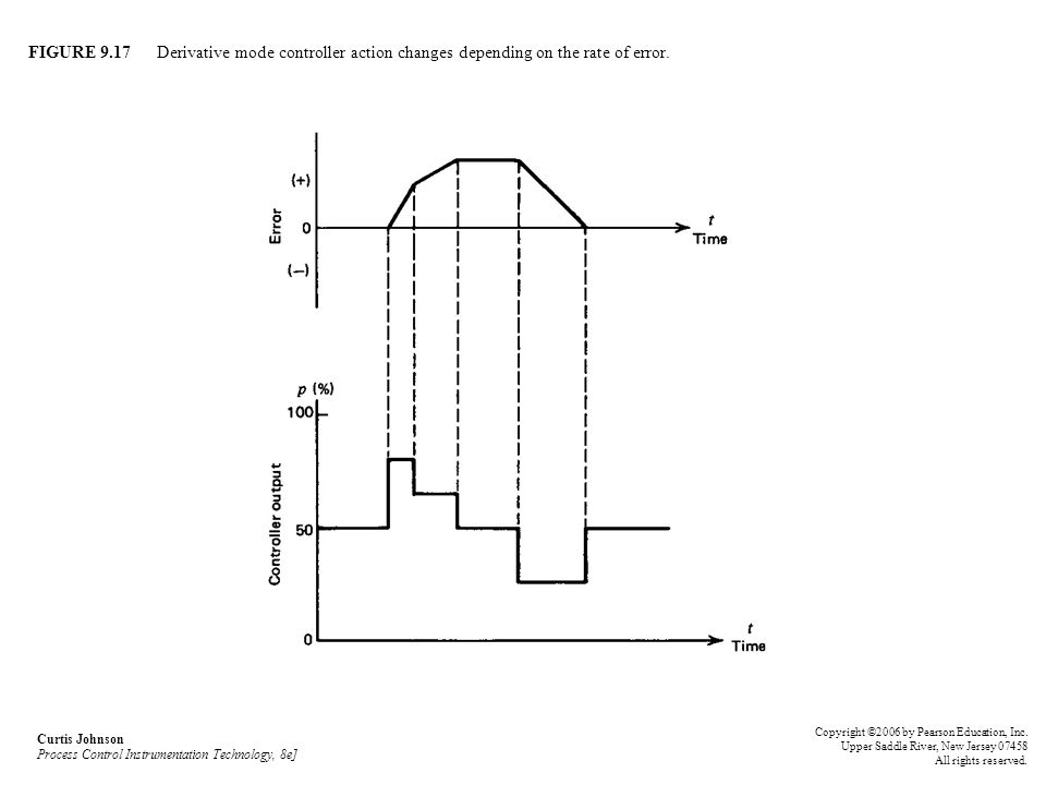 FIGURE 9.17 Derivative mode controller action changes depending on the rate of error. Curtis Johnson Process Control Instrumentation Technology, 8e] C