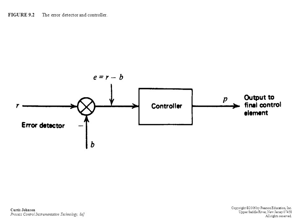 FIGURE 9.2 The error detector and controller. Curtis Johnson Process Control Instrumentation Technology, 8e] Copyright ©2006 by Pearson Education, Inc