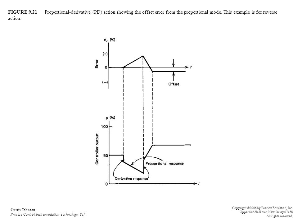 FIGURE 9.21 Proportional-derivative (PD) action showing the offset error from the proportional mode. This example is for reverse action. Curtis Johnso