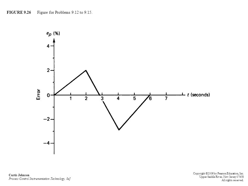 FIGURE 9.26 Figure for Problems 9.12 to 9.15. Curtis Johnson Process Control Instrumentation Technology, 8e] Copyright ©2006 by Pearson Education, Inc