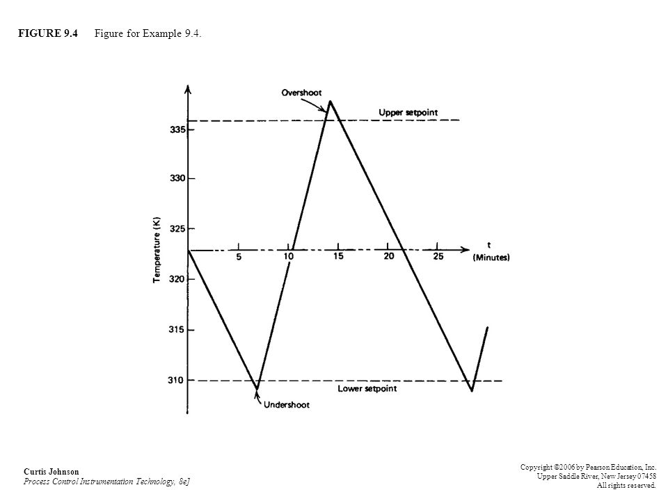 FIGURE 9.4 Figure for Example 9.4. Curtis Johnson Process Control Instrumentation Technology, 8e] Copyright ©2006 by Pearson Education, Inc. Upper Sad