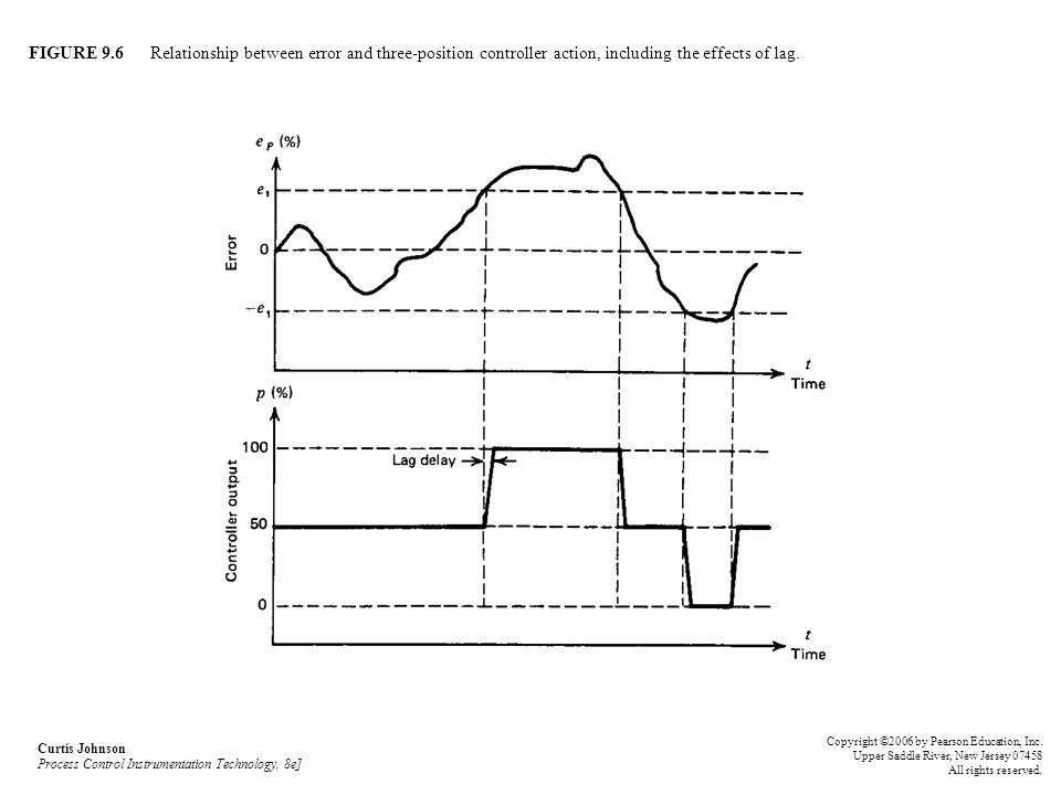 FIGURE 9.6 Relationship between error and three-position controller action, including the effects of lag. Curtis Johnson Process Control Instrumentati