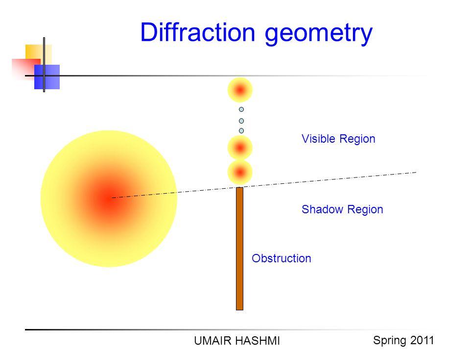M. Junaid Mughal 2006 Diffraction geometry UMAIR HASHMI Spring 2011 Visible Region Shadow Region Obstruction