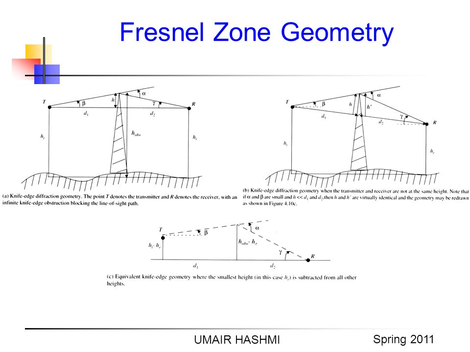 M. Junaid Mughal 2006 Fresnel Zone Geometry UMAIR HASHMI Spring 2011