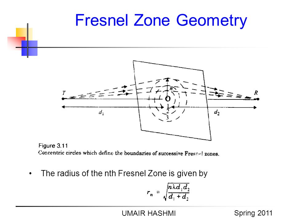 M. Junaid Mughal 2006 Fresnel Zone Geometry UMAIR HASHMI Spring 2011 The radius of the nth Fresnel Zone is given by