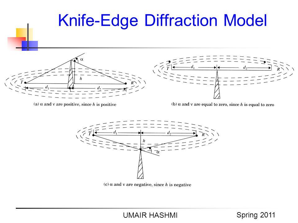 M. Junaid Mughal 2006 Knife-Edge Diffraction Model UMAIR HASHMI Spring 2011