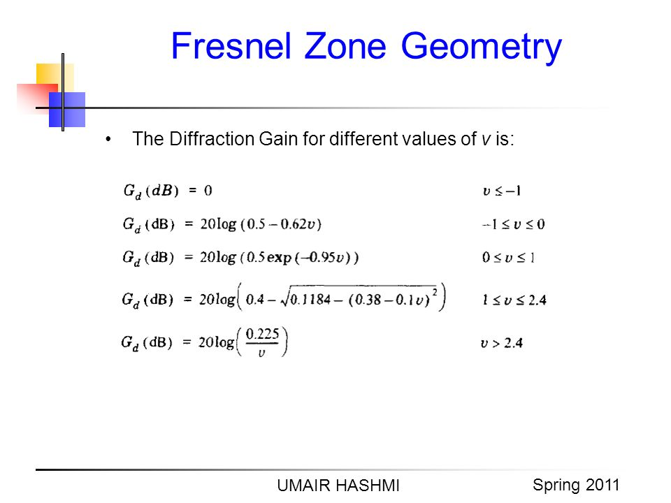 M. Junaid Mughal 2006 Fresnel Zone Geometry UMAIR HASHMI Spring 2011 The Diffraction Gain for different values of v is:
