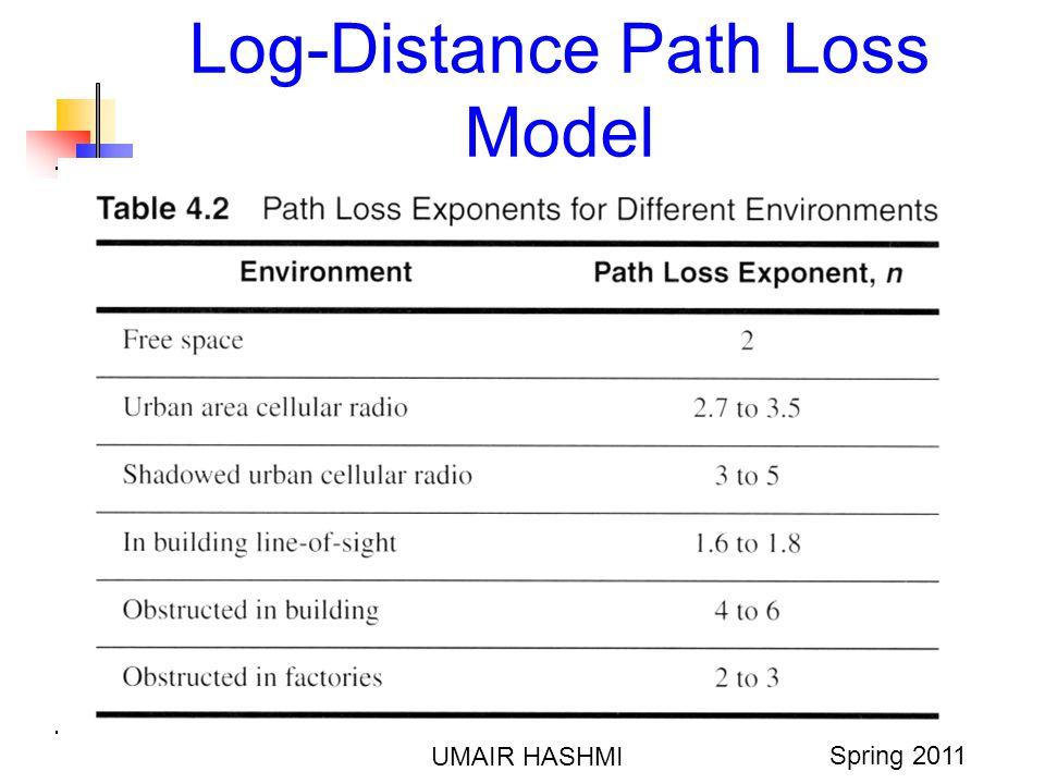 M. Junaid Mughal 2006 Log-Distance Path Loss Model UMAIR HASHMI Spring 2011