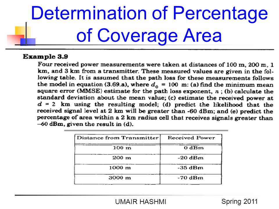 M. Junaid Mughal 2006 Determination of Percentage of Coverage Area UMAIR HASHMI Spring 2011
