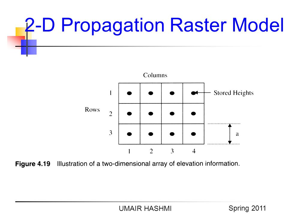 M. Junaid Mughal 2006 2-D Propagation Raster Model UMAIR HASHMI Spring 2011