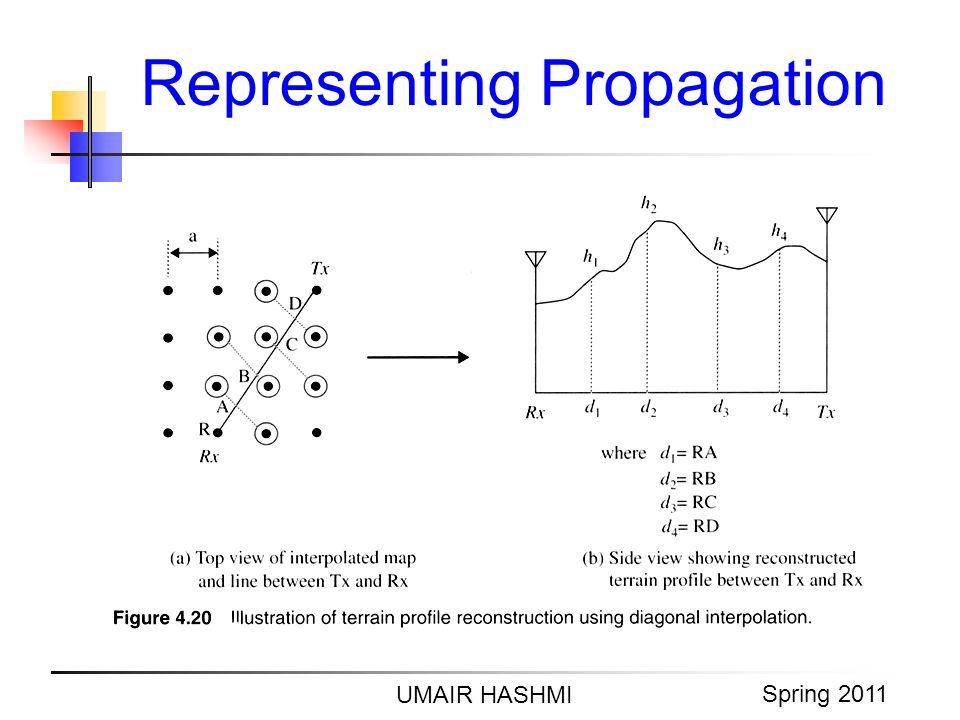 M. Junaid Mughal 2006 Representing Propagation UMAIR HASHMI Spring 2011