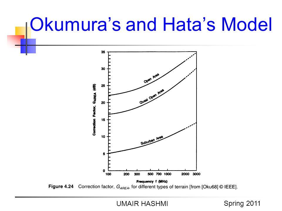 M. Junaid Mughal 2006 Okumuras and Hatas Model UMAIR HASHMI Spring 2011