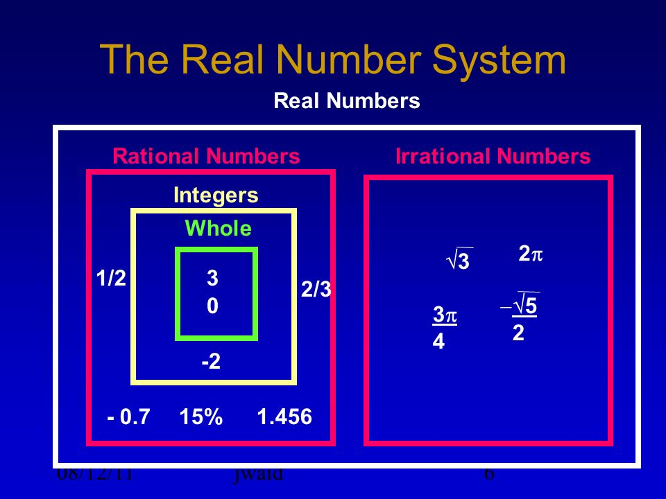 08/12/11jwaid6 The Real Number System Real Numbers Rational NumbersIrrational Numbers 31/2 -2 15% 2/3 1.456- 0.7 0 3 2 5 2 3 4 Integers Whole