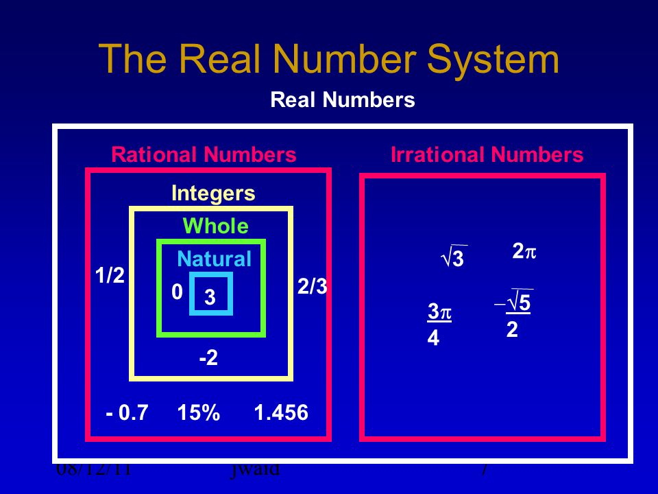 08/12/11jwaid7 The Real Number System Real Numbers Rational NumbersIrrational Numbers 3 1/2 -2 15% 2/3 1.456- 0.7 0 3 2 5 2 3 4 Integers Whole Natural