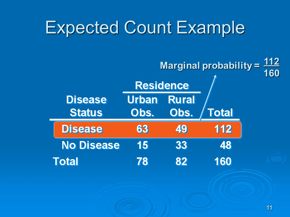11 Expected Count Example 112 160 Marginal probability =