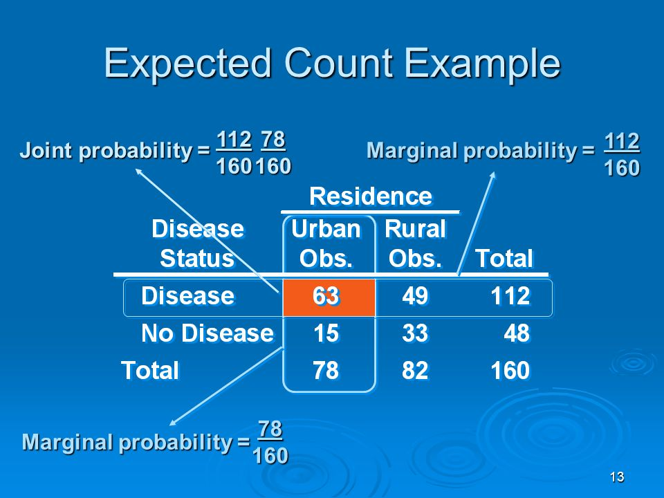 13 Expected Count Example 112 160 78 160 Marginal probability = Joint probability = 112 160 78 160