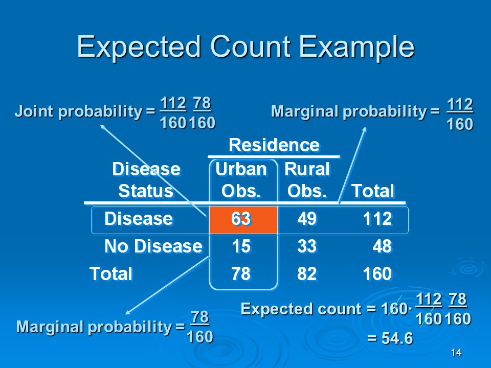 14 Expected Count Example 112 160 78 160 Marginal probability = Joint probability = 112 160 78 160 Expected count = 160· 112 160 78 160 = 54.6