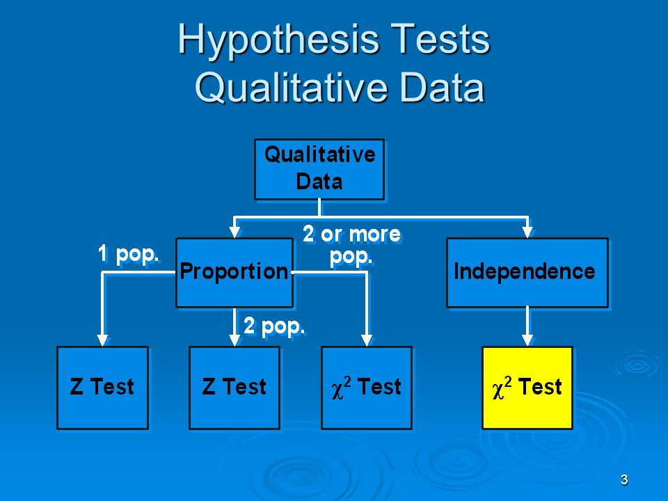 3 Hypothesis Tests Qualitative Data