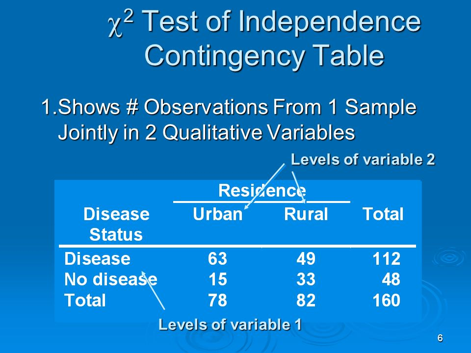 7 2 Test of Independence Hypotheses & Statistic 2 Test of Independence Hypotheses & Statistic 1.Hypotheses H 0 : Variables Are Independent H 0 : Variables Are Independent H a : Variables Are Related (Dependent) H a : Variables Are Related (Dependent)