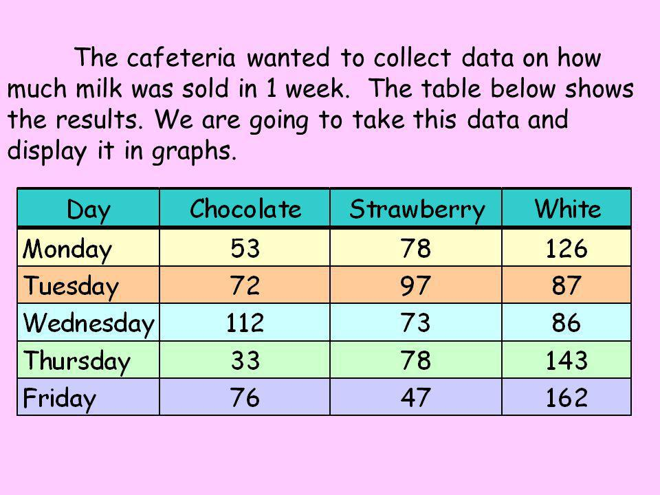 Bar Graphs Tables, charts and graphs are convenient ways to clearly show your data.