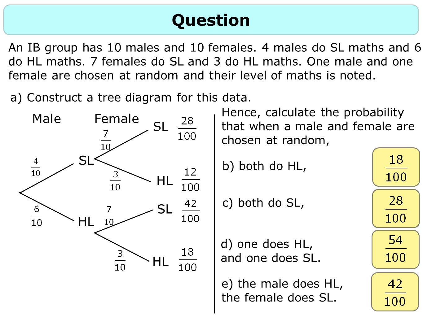 Question An IB group has 10 males and 10 females. 4 males do SL maths and 6 do HL maths. 7 females do SL and 3 do HL maths. One male and one female ar
