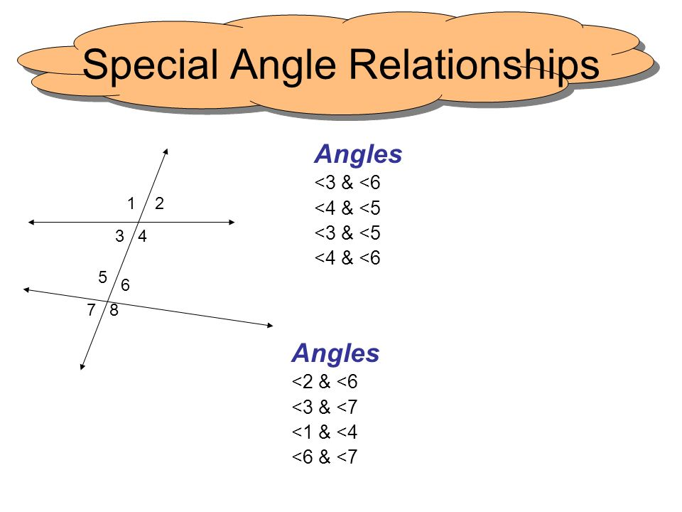 Special Angle Relationships Angles <3 & <6 <4 & <5 <3 & <5 <4 & <6 1 4 2 6 5 78 3 Angles <2 & <6 <3 & <7 <1 & <4 <6 & <7