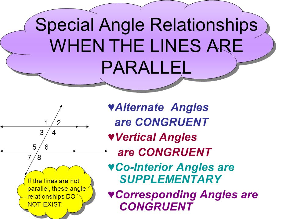 Special Angle Relationships WHEN THE LINES ARE PARALLEL Alternate Angles are CONGRUENT Vertical Angles are CONGRUENT Co-Interior Angles are SUPPLEMENT