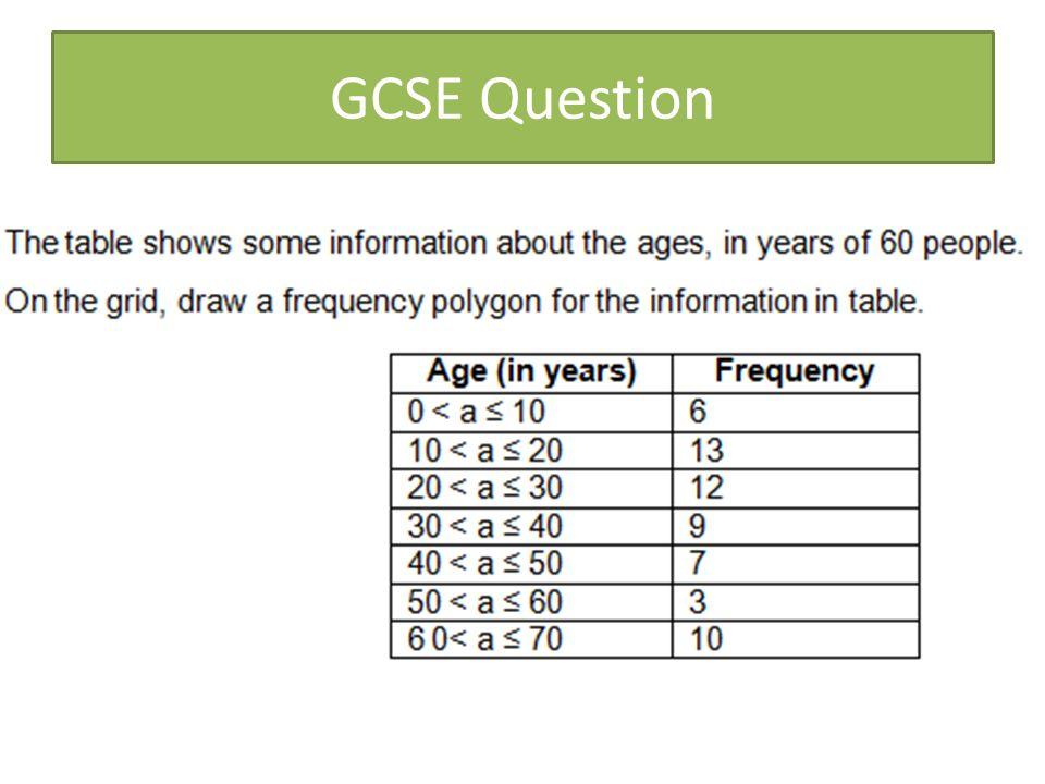 GCSE Question