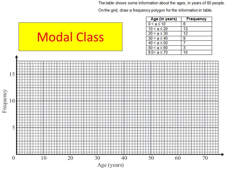 Modal Class
