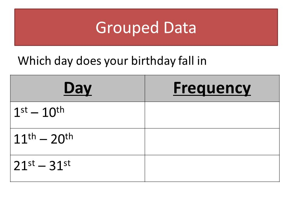 Grouped Data Which day does your birthday fall in DayFrequency 1 st – 10 th 11 th – 20 th 21 st – 31 st