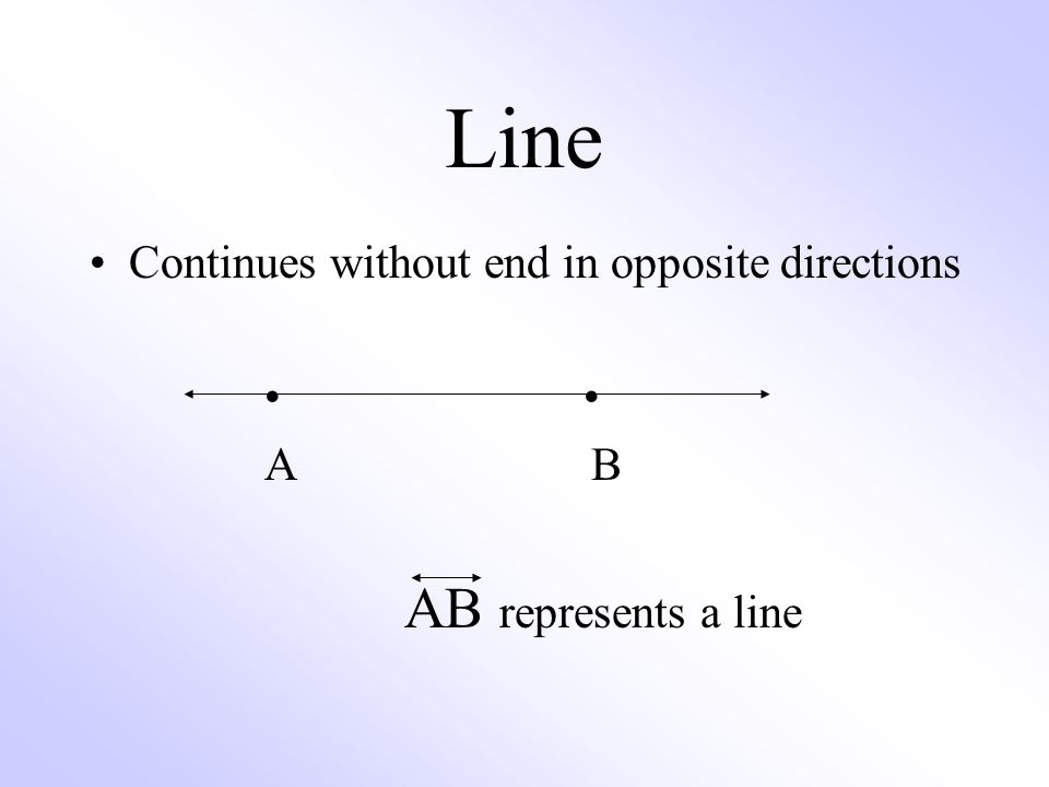 Line Continues without end in opposite directions A B AB represents a line