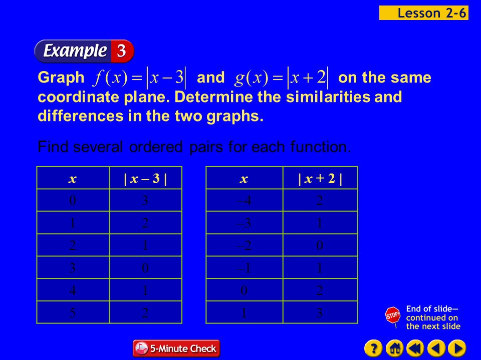Example 6-3a Graphandon the same coordinate plane. Determine the similarities and differences in the two graphs. Find several ordered pairs for each f