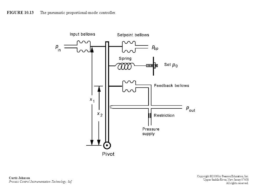 FIGURE 10.13 The pneumatic proportional-mode controller. Curtis Johnson Process Control Instrumentation Technology, 8e] Copyright ©2006 by Pearson Edu