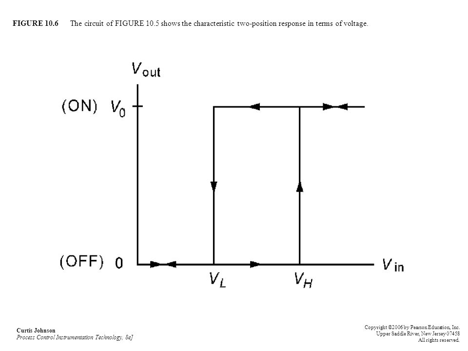 FIGURE 10.6 The circuit of FIGURE 10.5 shows the characteristic two-position response in terms of voltage. Curtis Johnson Process Control Instrumentat