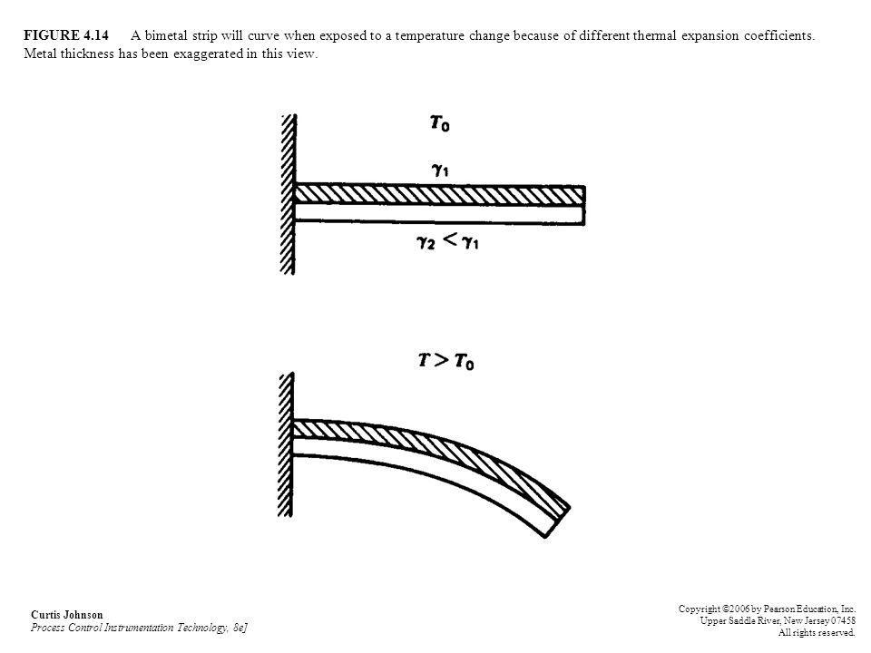 FIGURE 4.14 A bimetal strip will curve when exposed to a temperature change because of different thermal expansion coefficients. Metal thickness has b
