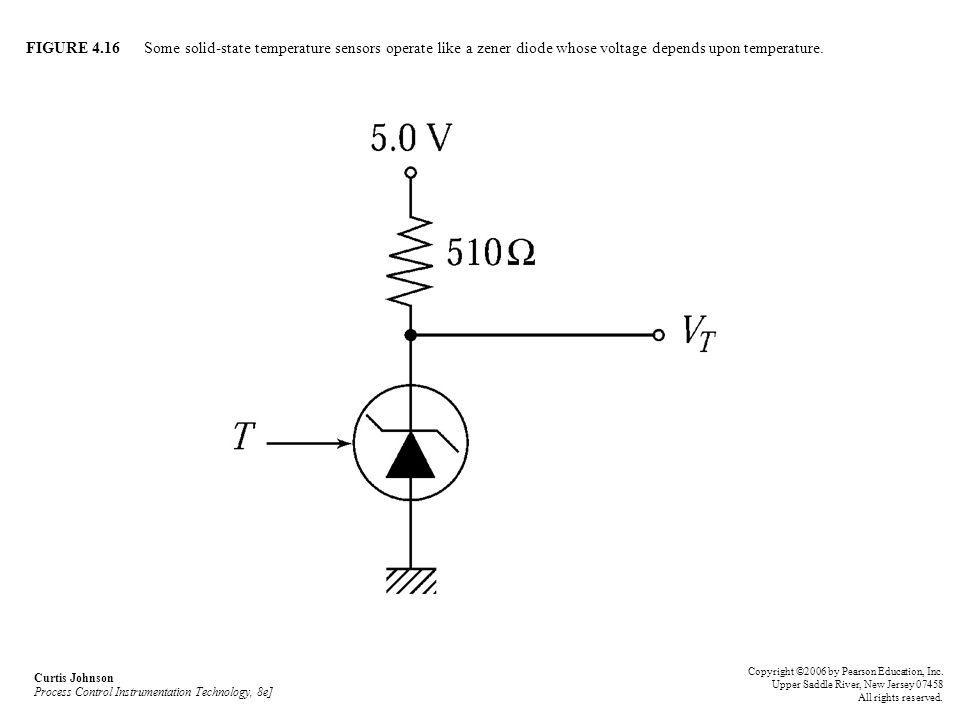 FIGURE 4.16 Some solid-state temperature sensors operate like a zener diode whose voltage depends upon temperature. Curtis Johnson Process Control Ins