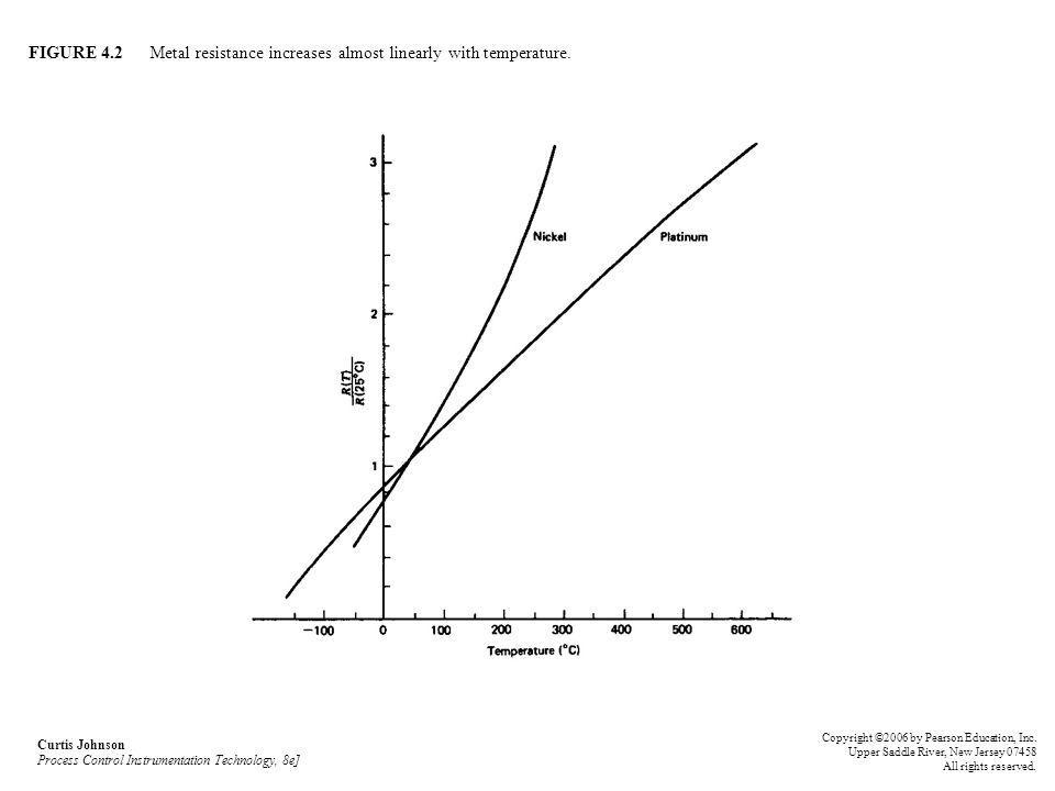 FIGURE 4.2 Metal resistance increases almost linearly with temperature. Curtis Johnson Process Control Instrumentation Technology, 8e] Copyright ©2006