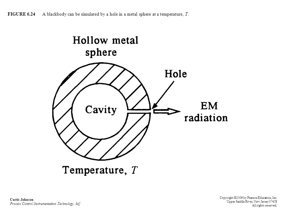 FIGURE 6.24 A blackbody can be simulated by a hole in a metal sphere at a temperature, T. Curtis Johnson Process Control Instrumentation Technology, 8