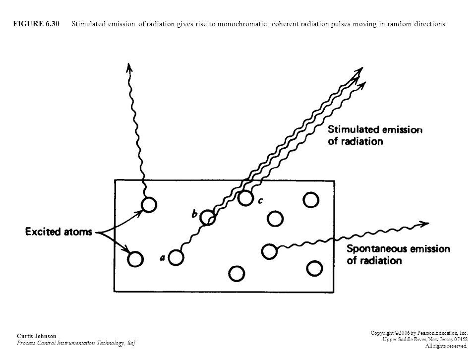 FIGURE 6.30 Stimulated emission of radiation gives rise to monochromatic, coherent radiation pulses moving in random directions. Curtis Johnson Proces