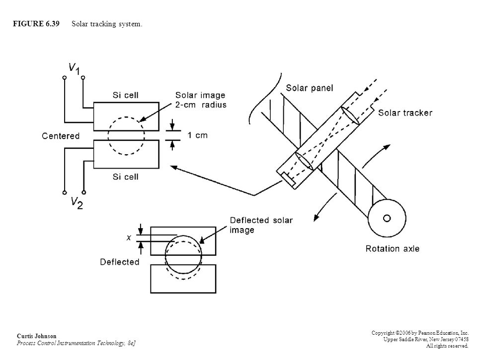FIGURE 6.39 Solar tracking system. Curtis Johnson Process Control Instrumentation Technology, 8e] Copyright ©2006 by Pearson Education, Inc. Upper Sad