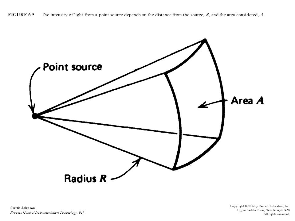 FIGURE 6.5 The intensity of light from a point source depends on the distance from the source, R, and the area considered, A. Curtis Johnson Process C