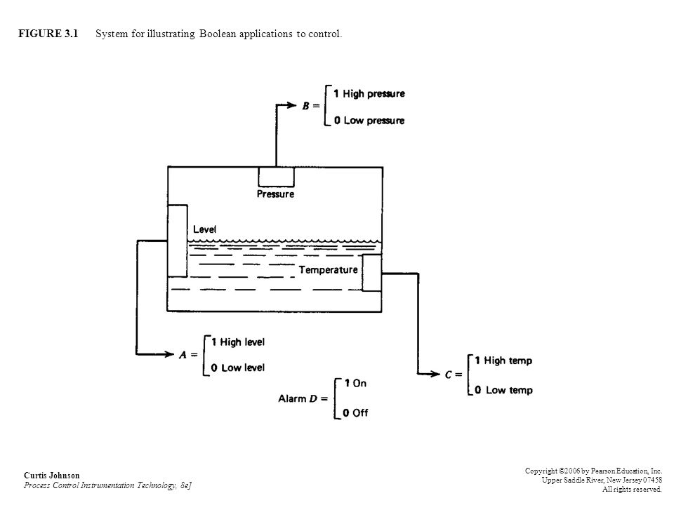 FIGURE 3.1 System for illustrating Boolean applications to control. Curtis Johnson Process Control Instrumentation Technology, 8e] Copyright ©2006 by