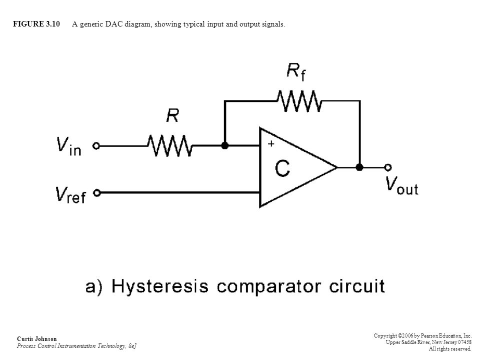 FIGURE 3.10 A generic DAC diagram, showing typical input and output signals. Curtis Johnson Process Control Instrumentation Technology, 8e] Copyright